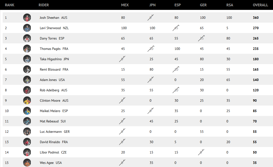 Red Bull X-Fighters 2014 classement