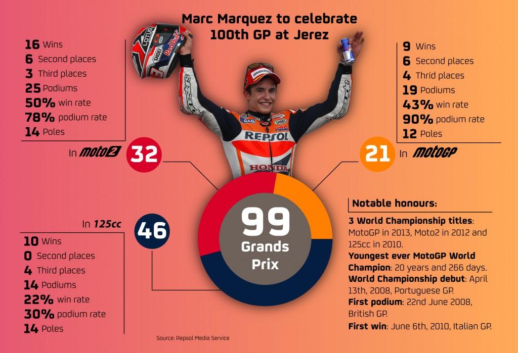 La palmarès de Marc Marquez