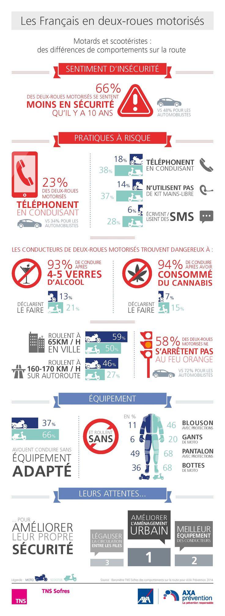infographie moto 2014