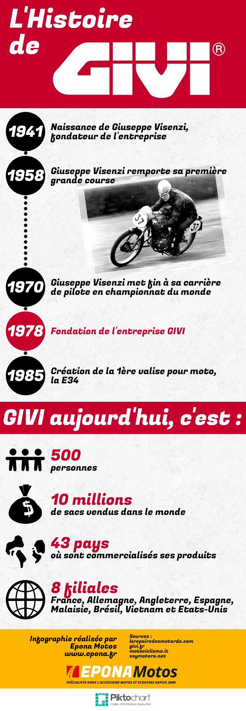 infographie GIVI