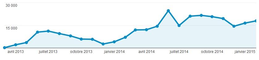 Le trafic du blog