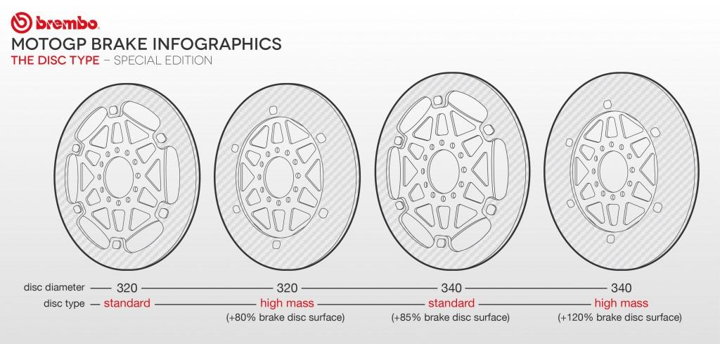 infographie motogp brembo