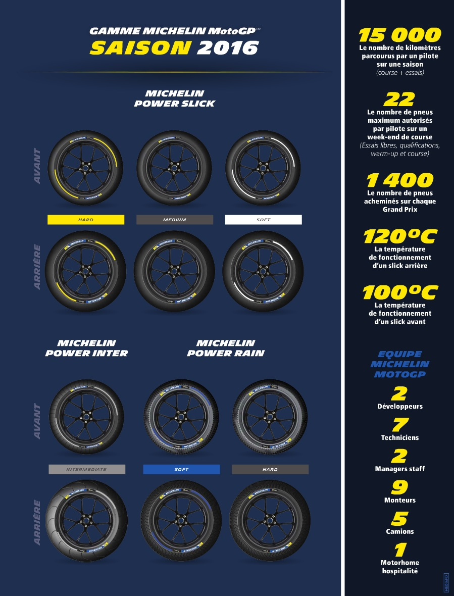 michelin motogp 2016