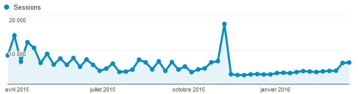 trafic blog 2015