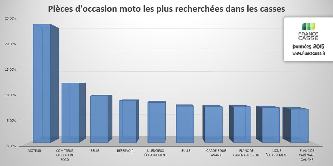 TOP 10 des pièces les plus recherchées dans les casses moto