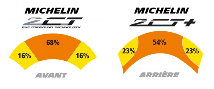 Technologie Michelin 2CT+