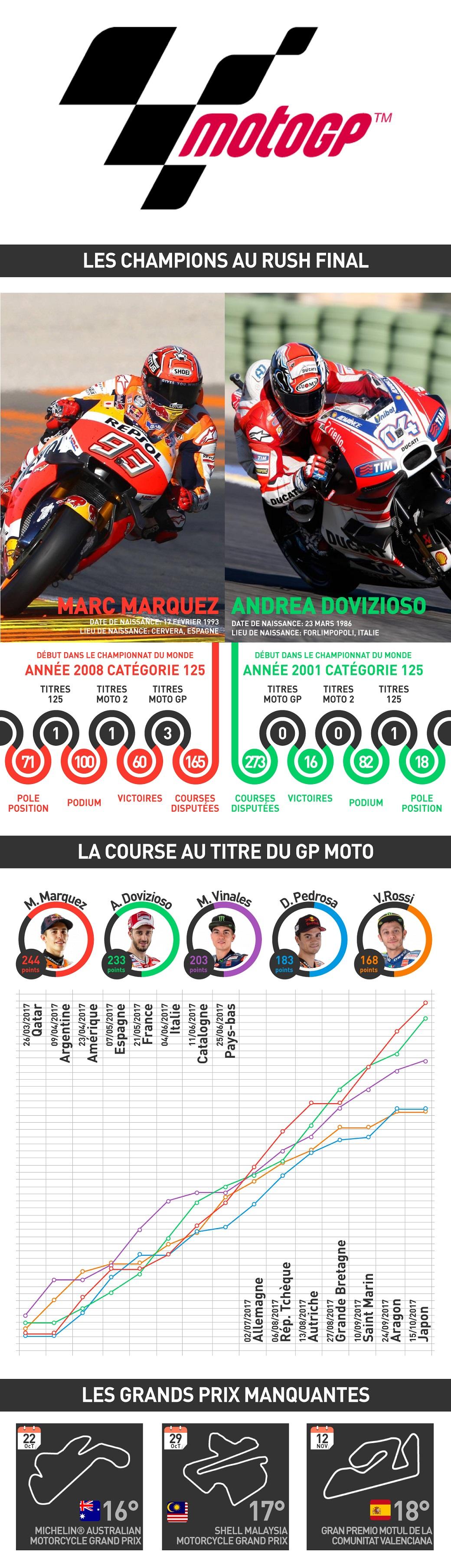motogp 2017 infographie