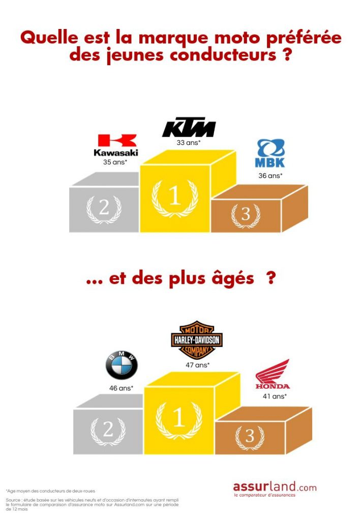 infographie marques moto 30 ans